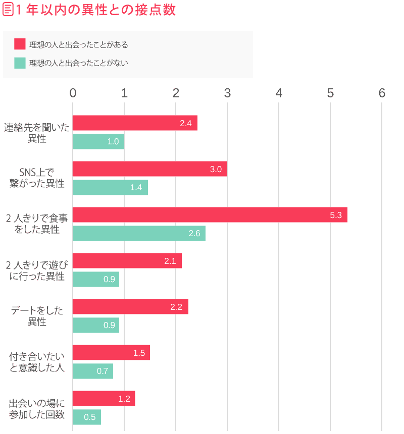 1年以内の異性との接点数